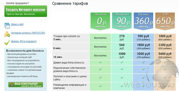 тарифные планы сервиса NNOVO