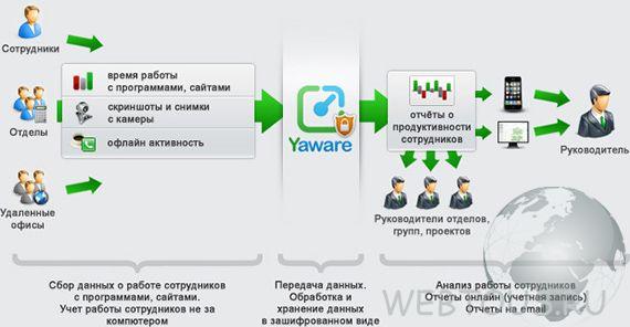 схема работы сервиса yaware