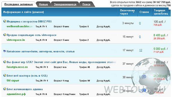 список актуальных лотов биржи сайтов и доменов