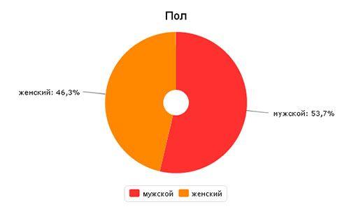 stat-pol