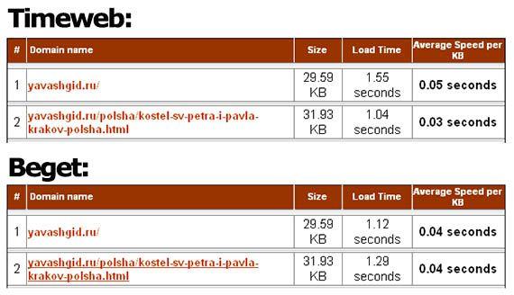 результаты с iwebtool.com/speed_test