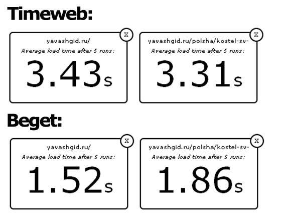 результаты с webwait.com