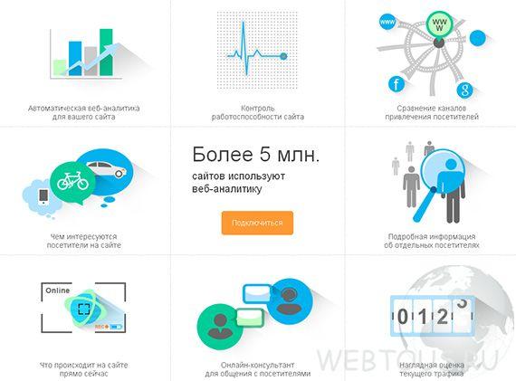 система аналитики сайта