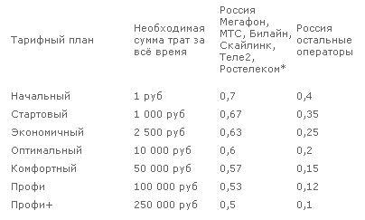 новые тарифы