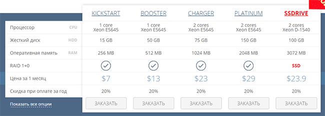 цена на услуги vps