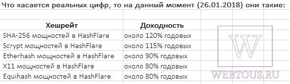 данные по доходности