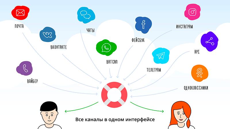 каналы связи с клиентами