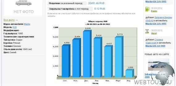 статистика расходов на авто