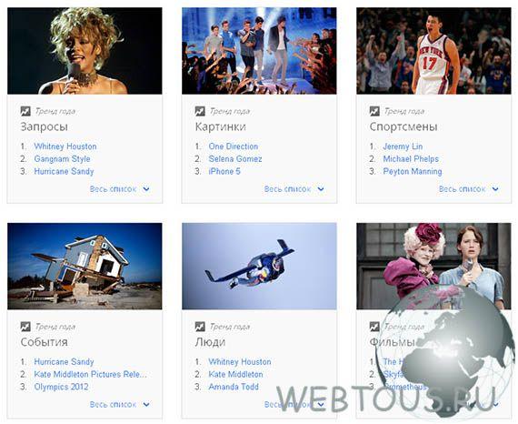 знаменательные события 2012