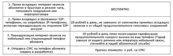 тарифы на звонки онлайн