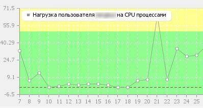 нагрузка на CPU