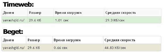 результаты pr-cy.ru/speed_test