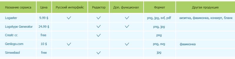 сравнение сервисов создания логотипов