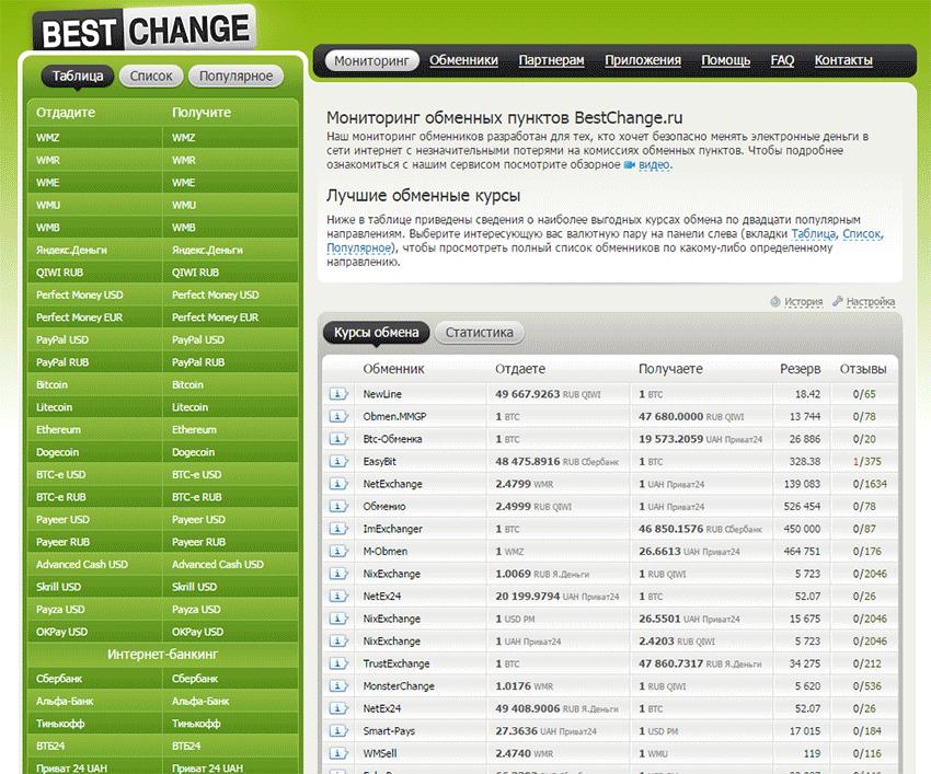 BestChange - онлайн мониторинг обменников электронных денег (2020)