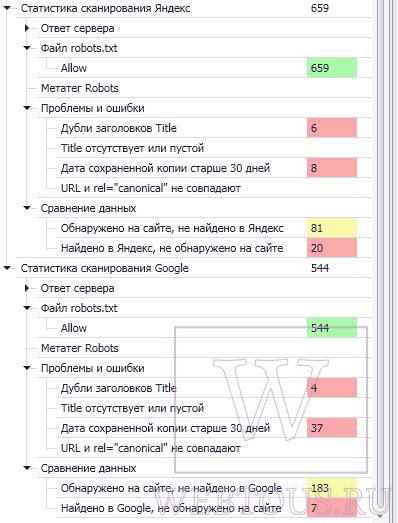 отчет о проверке индексации в поисковиках