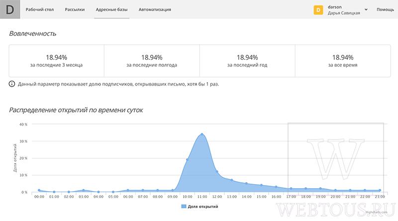 анализ отправки рассылки