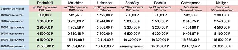 сравнение цен на стоимость email рассылки в разных сервисах