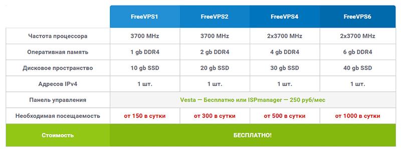 бесплатные варианты VPS
