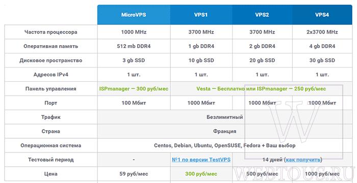 тарифы vps хостинга