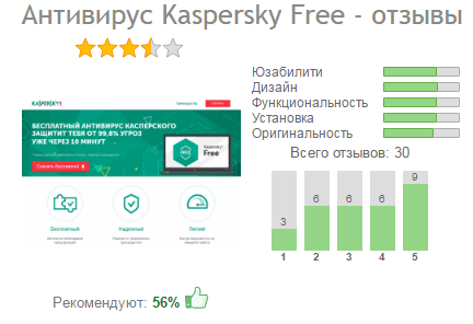 отзывы пользователей о kaspersky free