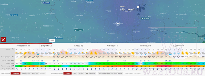 прогноз погоды на пять дней