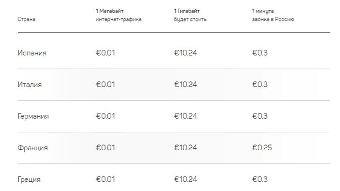 тарифы на связь в разных странах