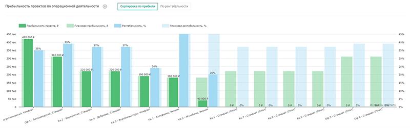 график прибыльности проектов
