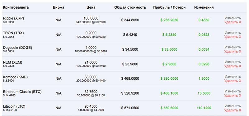 таблица инвестиций и доходности