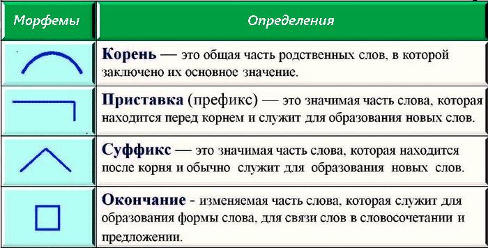 морфемы в русском языке
