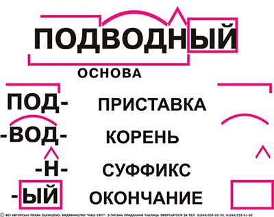 разбор слова на значимые части