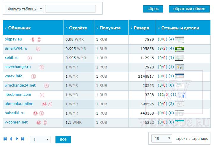 таблица курсов обменников