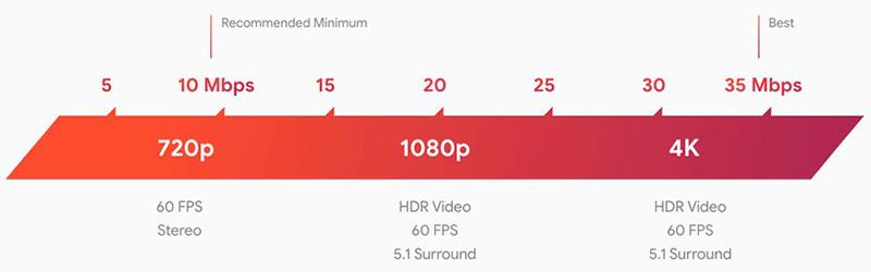 необходимые скорости интернет
