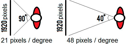 угловое разрешение зрения
