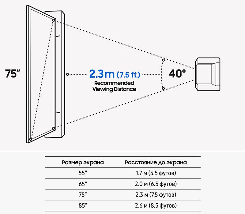 рекомендации Самсунг по выбору размера телевизора для комнаты