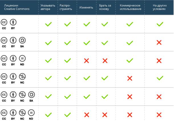 подробности о типах лицензии creative commons