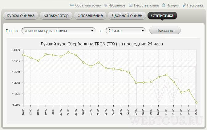 график динамики обменных курсов