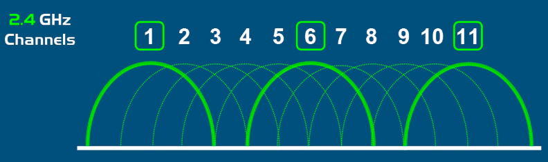 распределение каналов диапазона 2,4