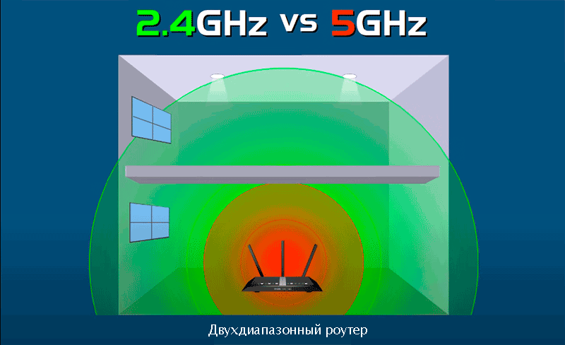 разница между частотами 2,4 и 5 ГГЦ