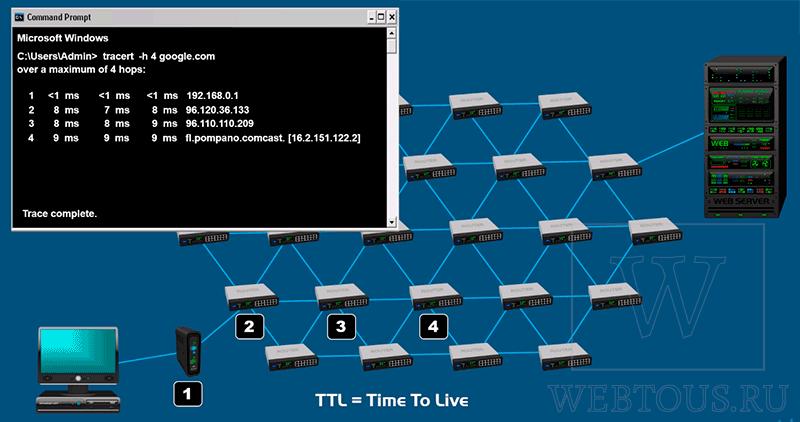 использование параметра ttl
