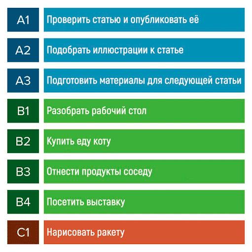 метод ABC